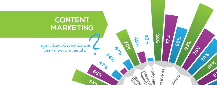 Content Marketing - B2B B2C Enterprise 2016 - Simpliza
